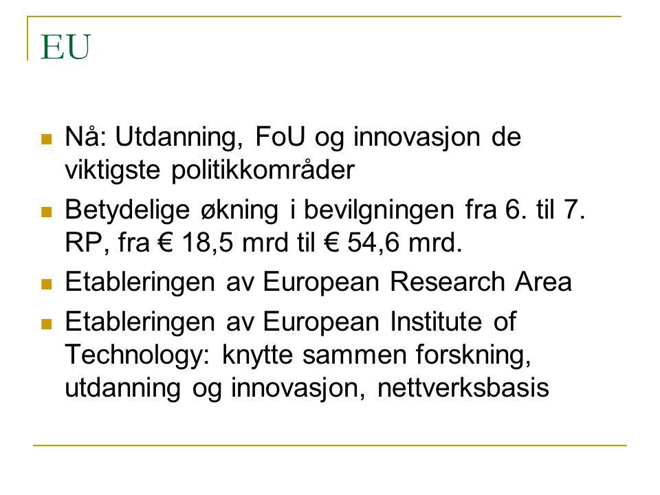 EU  Nå: Utdanning, FoU og innovasjon de viktigste politikkområder  Betydelige økning i bevilgningen fra 6. til 7. RP, fra € 18,5 mrd til € 54,6 mrd.