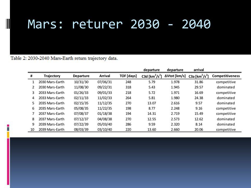 Mars: returer 2030 - 2040