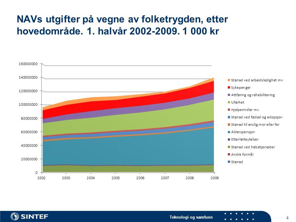 Teknologi og samfunn NAVs utgifter på vegne av folketrygden, etter hovedområde.