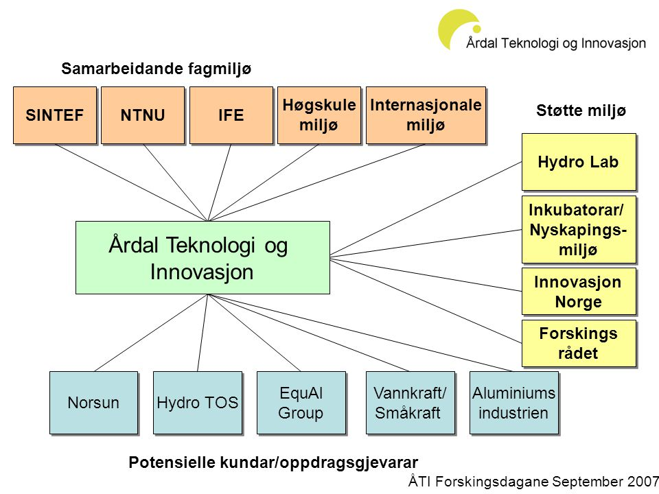 SINTEF Norsun Hydro TOS Samarbeidande fagmiljø EquAl Group EquAl Group Vannkraft/ Småkraft Vannkraft/ Småkraft NTNU IFE Aluminiums industrien Aluminiums industrien Støtte miljø Potensielle kundar/oppdragsgjevarar Hydro Lab Inkubatorar/ Nyskapings- miljø Inkubatorar/ Nyskapings- miljø Innovasjon Norge Innovasjon Norge Høgskule miljø Høgskule miljø Internasjonale miljø Internasjonale miljø Forskings rådet Forskings rådet Årdal Teknologi og Innovasjon ÅTI Forskingsdagane September 2007