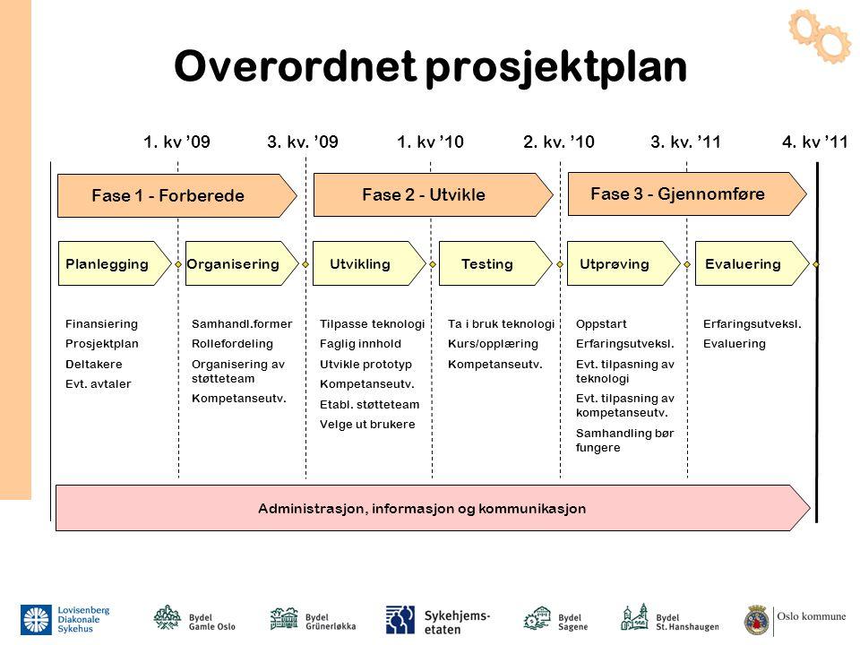 Overordnet prosjektplan Planlegging 1. kv '09 OrganiseringUtviklingTestingUtprøvingEvaluering 1. kv '103. kv. '11 Finansiering Prosjektplan Deltakere
