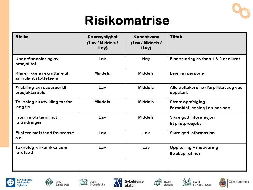 Risikomatrise RisikoSannsynlighet (Lav / Middels / Høy) Konsekvens (Lav / Middels / Høy) Tiltak Underfinansiering av prosjektet LavHøyFinansiering av