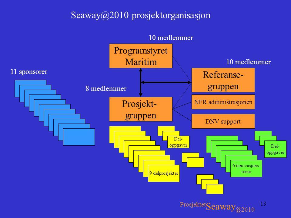13 Seaway@2010 prosjektorganisasjon Programstyret Maritim Prosjekt- gruppen Referanse- gruppen 9 delprosjekter 11 sponsorer 6 innovasjons- tema 10 med