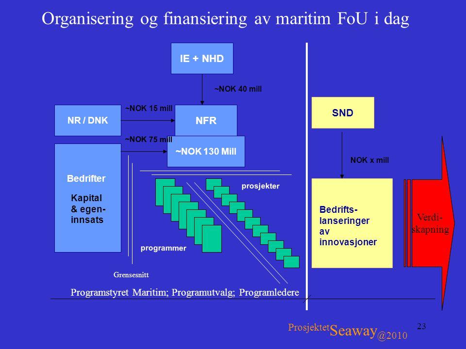 23 Organisering og finansiering av maritim FoU i dag IE + NHD NFR ~NOK 130 Mill NR / DNK SND Kapital & egen- innsats Bedrifter Bedrifts- lanseringer a