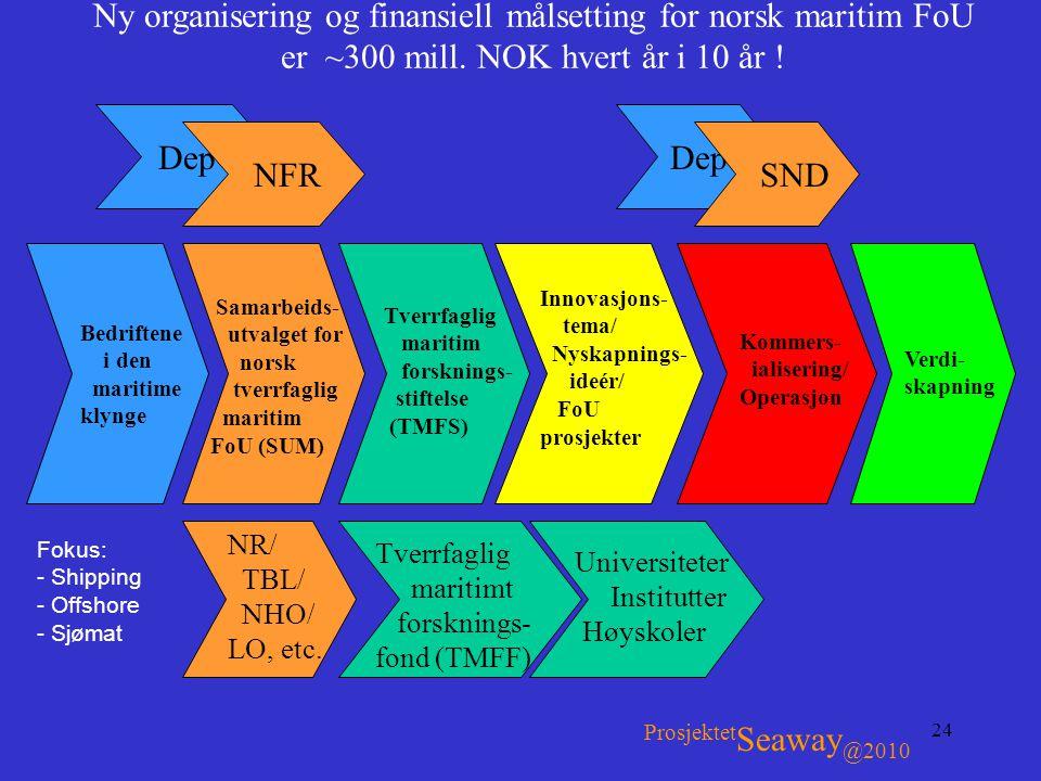 24 Dep Ny organisering og finansiell målsetting for norsk maritim FoU er ~300 mill. NOK hvert år i 10 år ! Fokus: - Shipping - Offshore - Sjømat Prosj