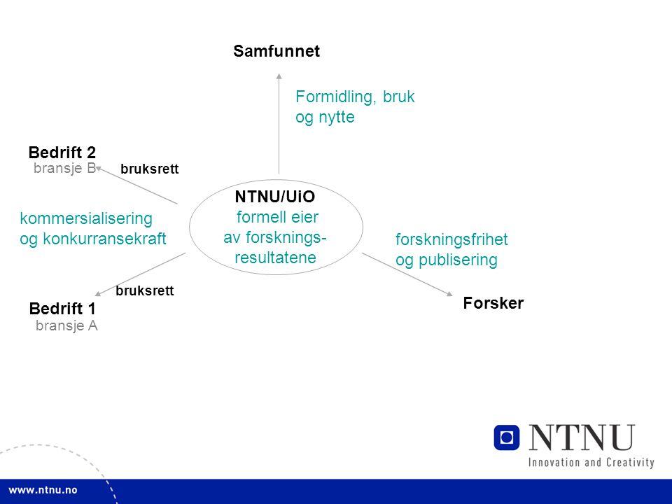 NTNU/UiO formell eier av forsknings- resultatene Forsker Samfunnet Bedrift 1 bruksrett bransje A Bedrift 2 bruksrett bransje B Formidling, bruk og nytte forskningsfrihet og publisering kommersialisering og konkurransekraft