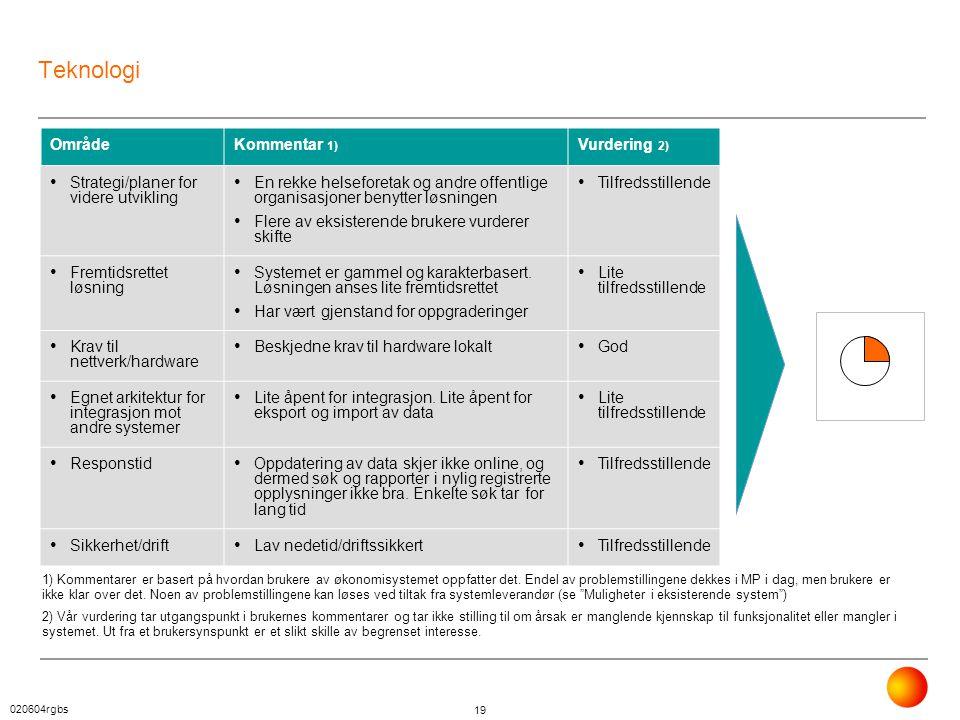 020604rgbs 19 Teknologi OmrådeKommentar 1) Vurdering 2) • Strategi/planer for videre utvikling • En rekke helseforetak og andre offentlige organisasjo
