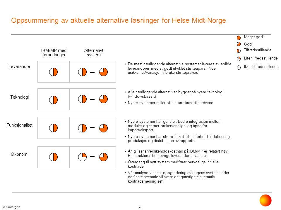 020604rgbs 26 Oppsummering av aktuelle alternative løsninger for Helse Midt-Norge Meget god God Tilfredsstillende Lite tilfredsstillende Ikke tilfreds