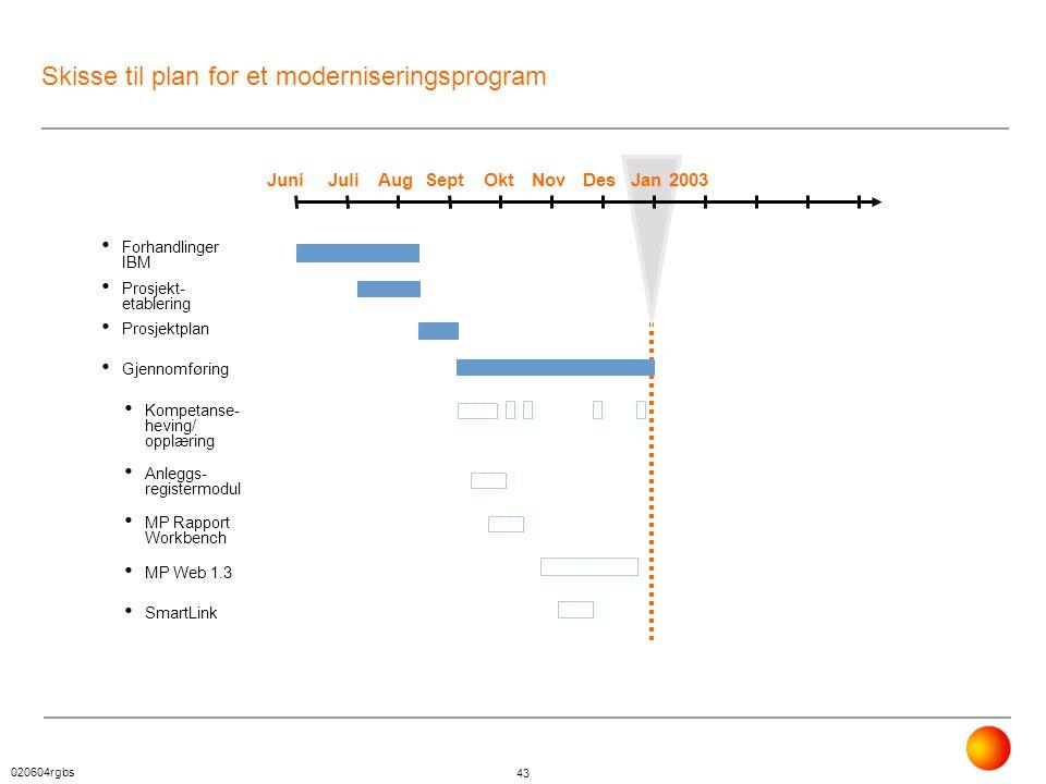 020604rgbs 43 JuniJuniJuliAugSeptOktNovDesJan 2003 • Forhandlinger IBM • Prosjekt- etablering • Prosjektplan • Gjennomføring • Kompetanse- heving/ opp