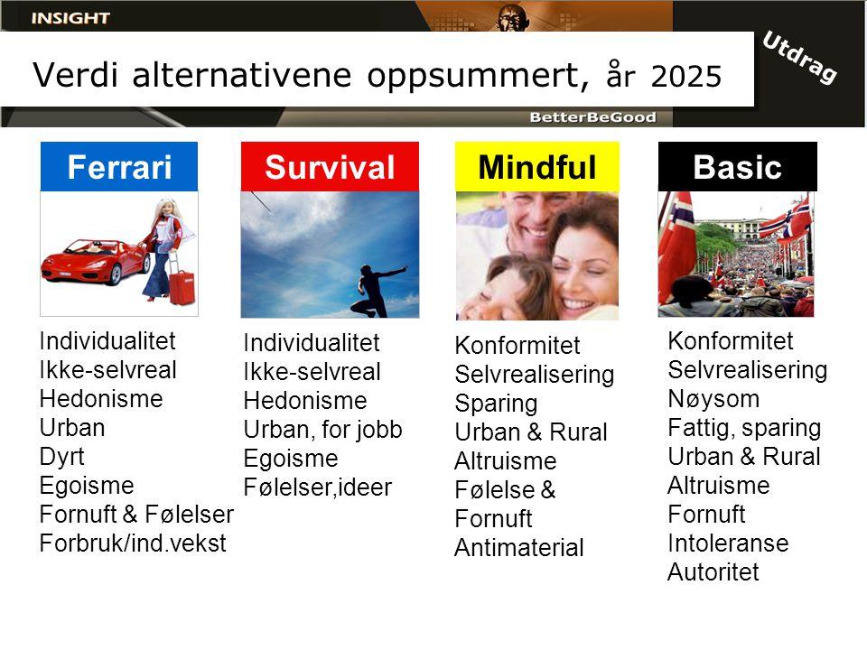 Verdi alternativene oppsummert, år 2025 FerrariSurvivalBasic Individualitet Ikke-selvreal Hedonisme Urban Dyrt Egoisme Fornuft & Følelser Forbruk/ind.