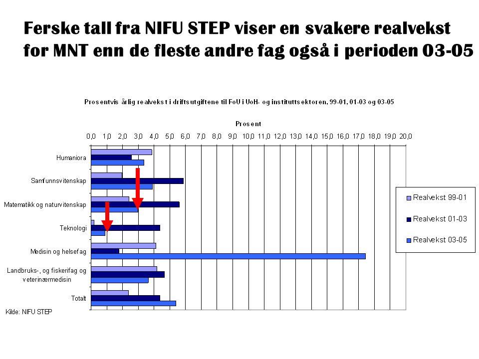 Ferske tall fra NIFU STEP viser en svakere realvekst for MNT enn de fleste andre fag også i perioden 03-05