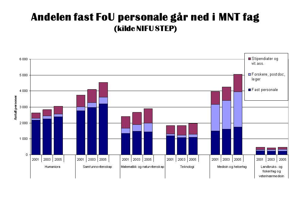 Andelen fast FoU personale går ned i MNT fag (kilde NIFU STEP)