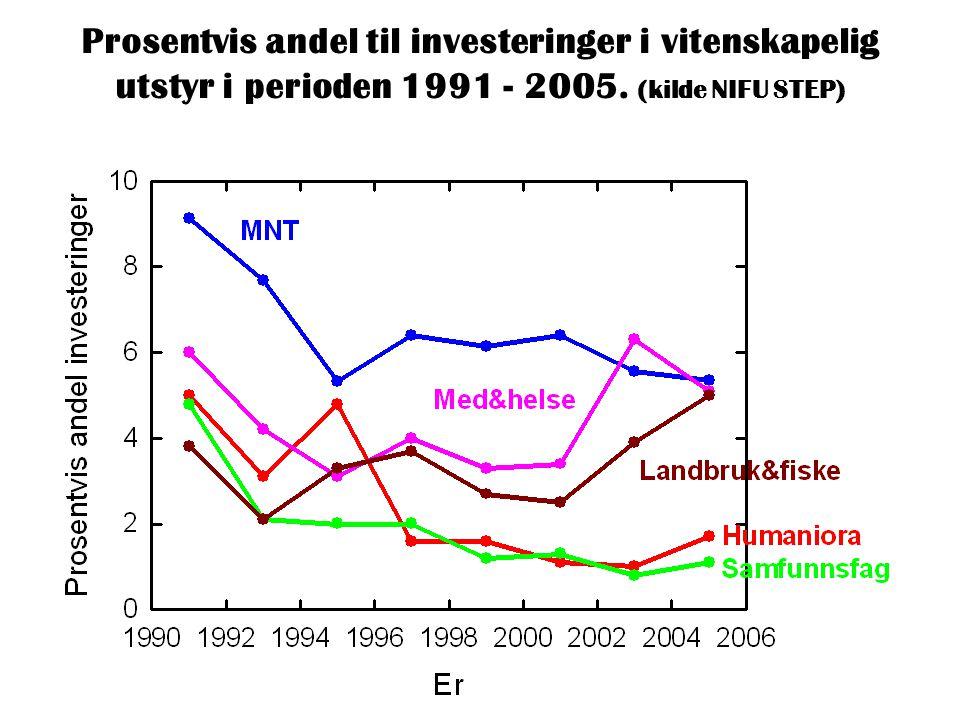 Prosentvis andel til investeringer i vitenskapelig utstyr i perioden 1991 - 2005. (kilde NIFU STEP)