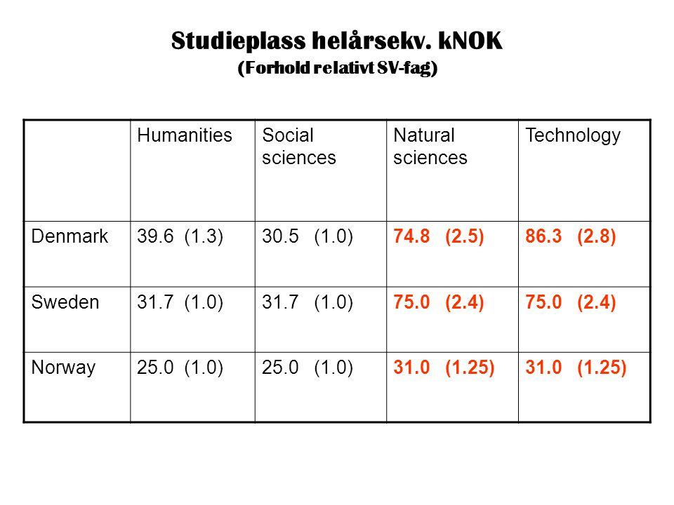 Studieplass helårsekv. kNOK (Forhold relativt SV-fag) HumanitiesSocial sciences Natural sciences Technology Denmark39.6 (1.3)30.5 (1.0)74.8 (2.5)86.3