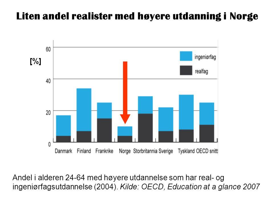 Andel i alderen 24-64 med høyere utdannelse som har real- og ingeniørfagsutdannelse (2004). Kilde: OECD, Education at a glance 2007 [%] Liten andel re