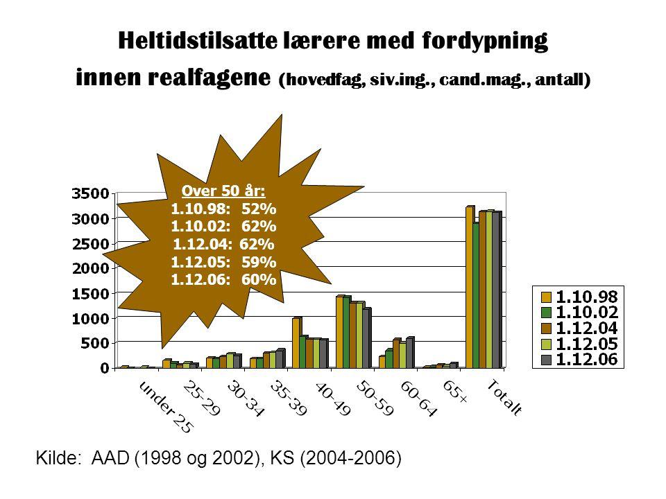 Heltidstilsatte lærere med fordypning innen realfagene (hovedfag, siv.ing., cand.mag., antall) Kilde: AAD (1998 og 2002), KS (2004-2006) Over 50 år: 1.10.98: 52% 1.10.02: 62% 1.12.04: 62% 1.12.05: 59% 1.12.06: 60%