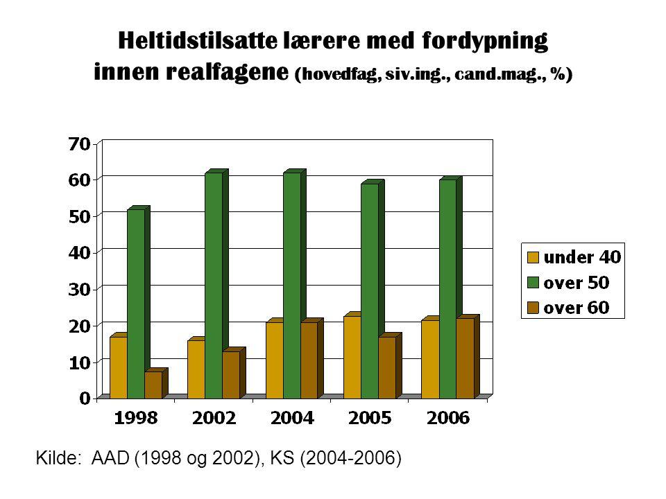 Heltidstilsatte lærere med fordypning innen realfagene (hovedfag, siv.ing., cand.mag., %) Kilde: AAD (1998 og 2002), KS (2004-2006)
