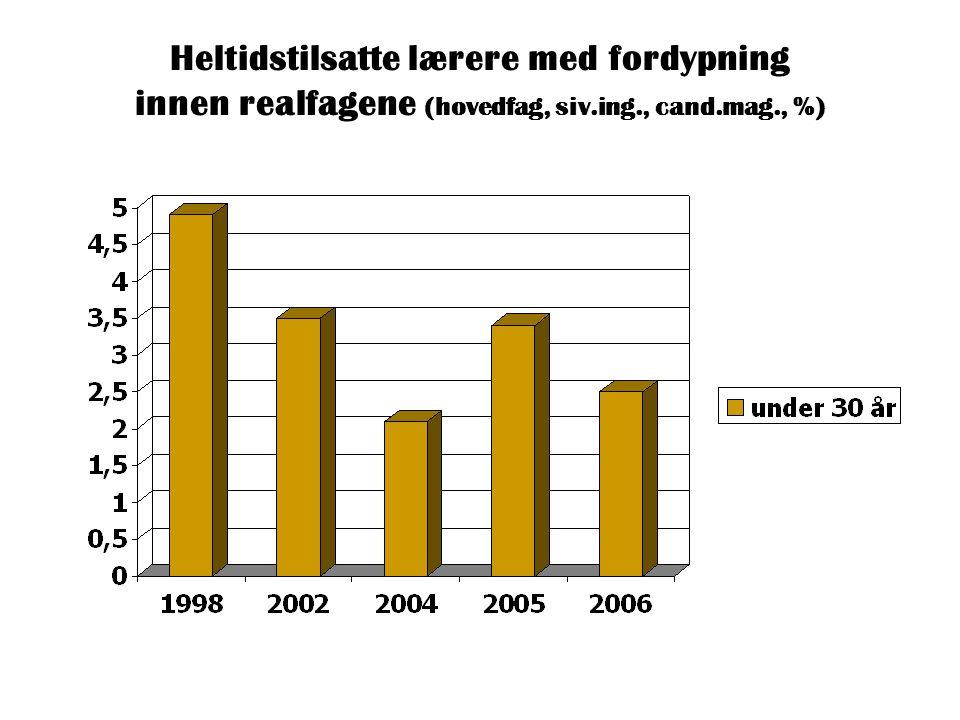 Heltidstilsatte lærere med fordypning innen realfagene (hovedfag, siv.ing., cand.mag., %)