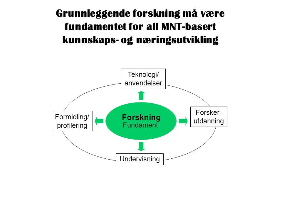 Grunnleggende forskning må være fundamentet for all MNT-basert kunnskaps- og næringsutvikling Forskning Formidling/ profilering Undervisning Teknologi/ anvendelser Forsker- utdanning Fundament