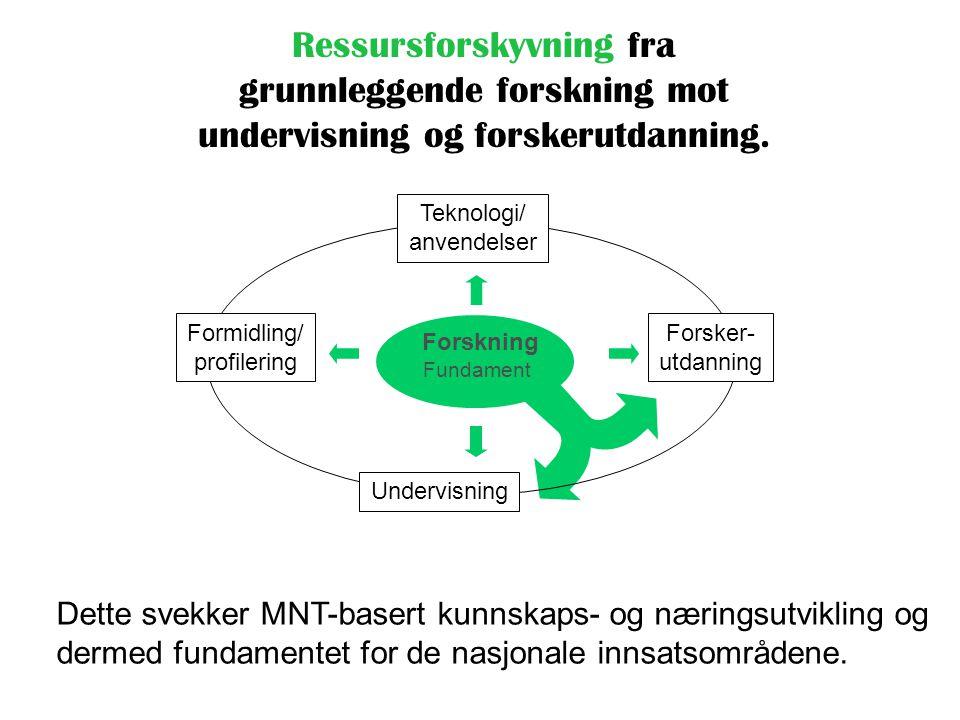 Ressursforskyvning fra grunnleggende forskning mot undervisning og forskerutdanning. Formidling/ profilering Undervisning Forsker- utdanning Fundament