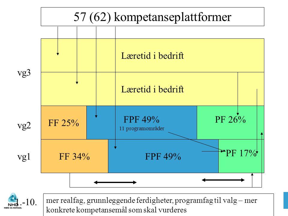 Læretid i bedrift FPF 49% 11 programområder FPF 49% PF 26% FF 34% FF 25% PF 17% 57 (62) kompetanseplattformer mer realfag, grunnleggende ferdigheter, programfag til valg – mer konkrete kompetansemål som skal vurderes vg1 vg2 vg3 1.-10.