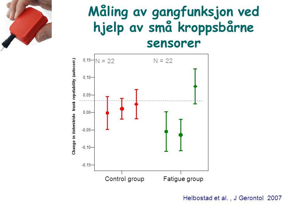 Måling av gangfunksjon ved hjelp av små kroppsbårne sensorer Fatigue groupControl group 0,15 0,10 0,05 0,00 -0,05 -0,10 -0,15 Change in iinterstride t