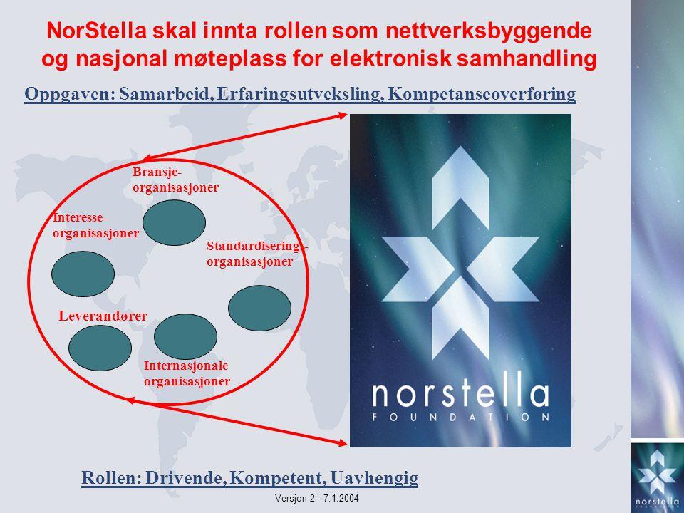 Versjon 2 - 7.1.2004 NorStella skal innta rollen som nettverksbyggende og nasjonal møteplass for elektronisk samhandling Bransje- organisasjoner Internasjonale organisasjoner Interesse- organisasjoner Standardiserings- organisasjoner Leverandører Oppgaven: Samarbeid, Erfaringsutveksling, Kompetanseoverføring Rollen: Drivende, Kompetent, Uavhengig