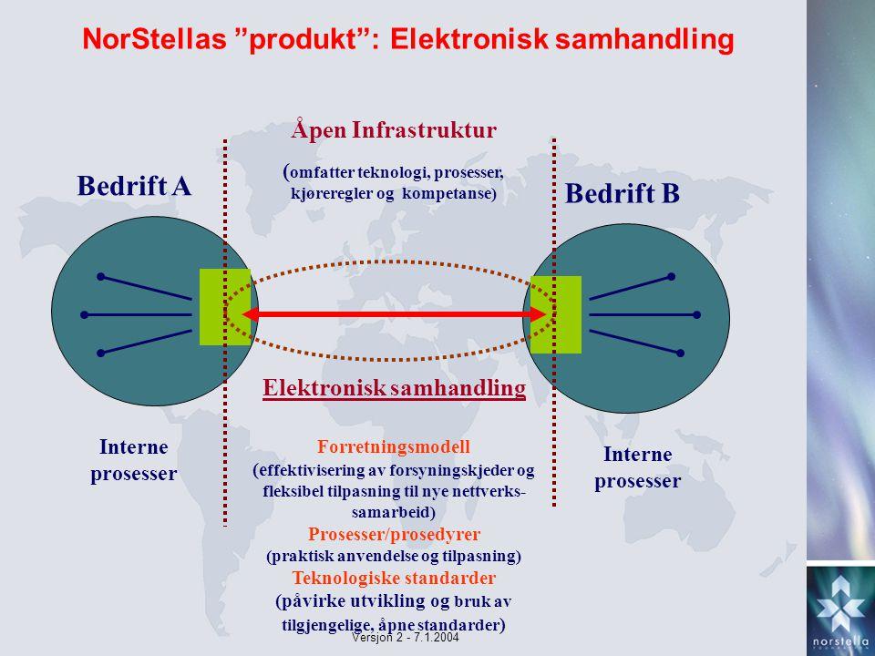 Versjon 2 - 7.1.2004 NorStellas produkt : Elektronisk samhandling Bedrift A Bedrift B Åpen Infrastruktur ( omfatter teknologi, prosesser, kjøreregler og kompetanse) Elektronisk samhandling Interne prosesser Forretningsmodell (e ffektivisering av forsyningskjeder og fleksibel tilpasning til nye nettverks- samarbeid) Prosesser/prosedyrer (praktisk anvendelse og tilpasning) Teknologiske standarder (påvirke utvikling og bruk av tilgjengelige, åpne standarder )