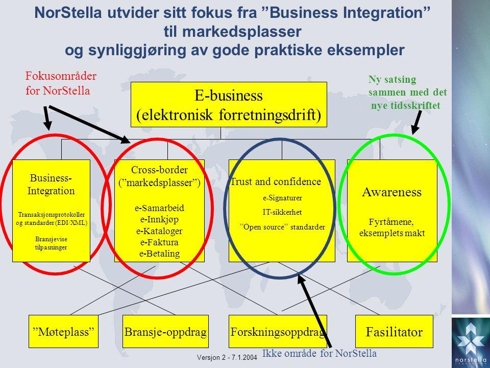 Versjon 2 - 7.1.2004 E-business (elektronisk forretningsdrift) Cross-border ( markedsplasser ) e-Samarbeid e-Innkjøp e-Kataloger e-Faktura e-Betaling Awareness Fyrtårnene, eksemplets makt Møteplass Bransje-oppdragForskningsoppdrag Fasilitator Trust and confidence e - Signaturer IT-sikkerhet Open source standarder Business- Integration Transaksjonsprotokoller og standarder (EDI/XML) Bransjevise tilpasninger NorStella utvider sitt fokus fra Business Integration til markedsplasser og synliggjøring av gode praktiske eksempler Fokusområder for NorStella Ny satsing sammen med det nye tidsskriftet Ikke område for NorStella