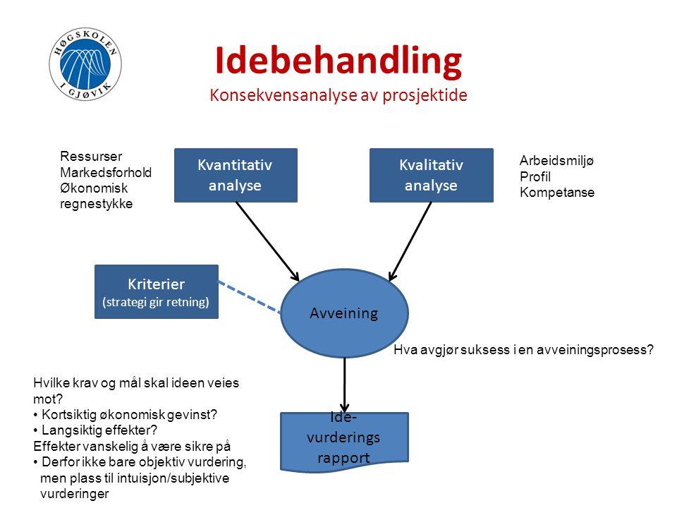 Idebehandling Konsekvensanalyse av prosjektide Kvantitativ analyse Kvalitativ analyse Kriterier (strategi gir retning) Avveining Ide- vurderings rappo