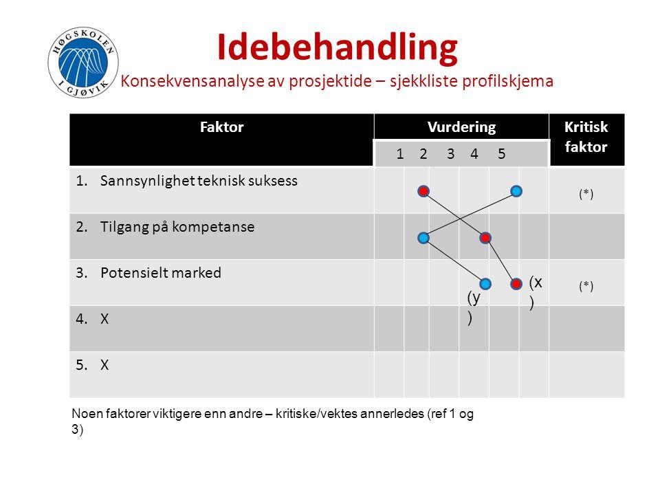 Idebehandling Konsekvensanalyse av prosjektide – sjekkliste profilskjema FaktorVurderingKritisk faktor 1 2 3 4 5 1.Sannsynlighet teknisk suksess (*) 2
