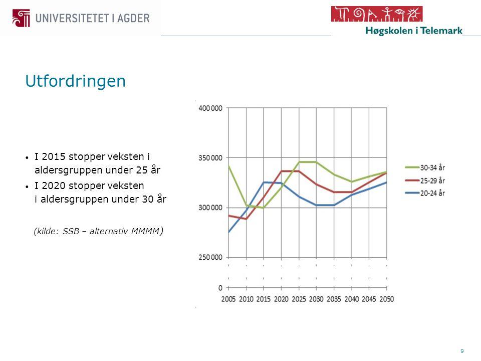 9 • I 2015 stopper veksten i aldersgruppen under 25 år • I 2020 stopper veksten i aldersgruppen under 30 år (kilde: SSB – alternativ MMMM ) Utfordringen