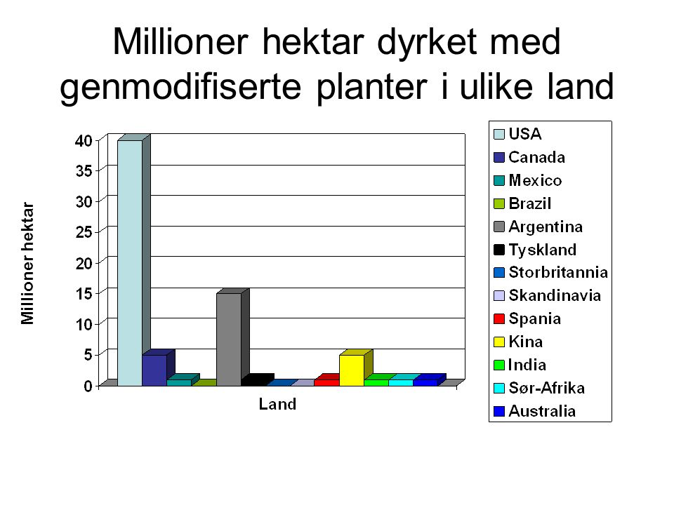 Millioner hektar dyrket med genmodifiserte planter i ulike land Millioner hektar