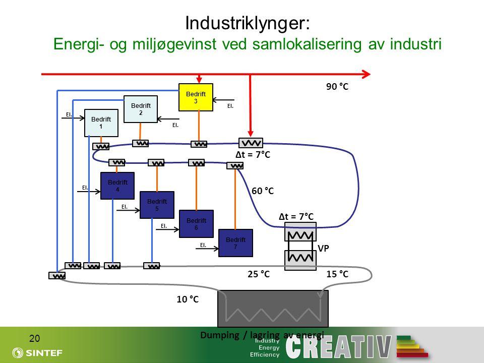 Δt = 7°C Industriklynger: Energi- og miljøgevinst ved samlokalisering av industri 20 90 °C El. 60 °C 15 °C Bedrift 3 Bedrift 2 Bedrift 1 Bedrift 5 Bed