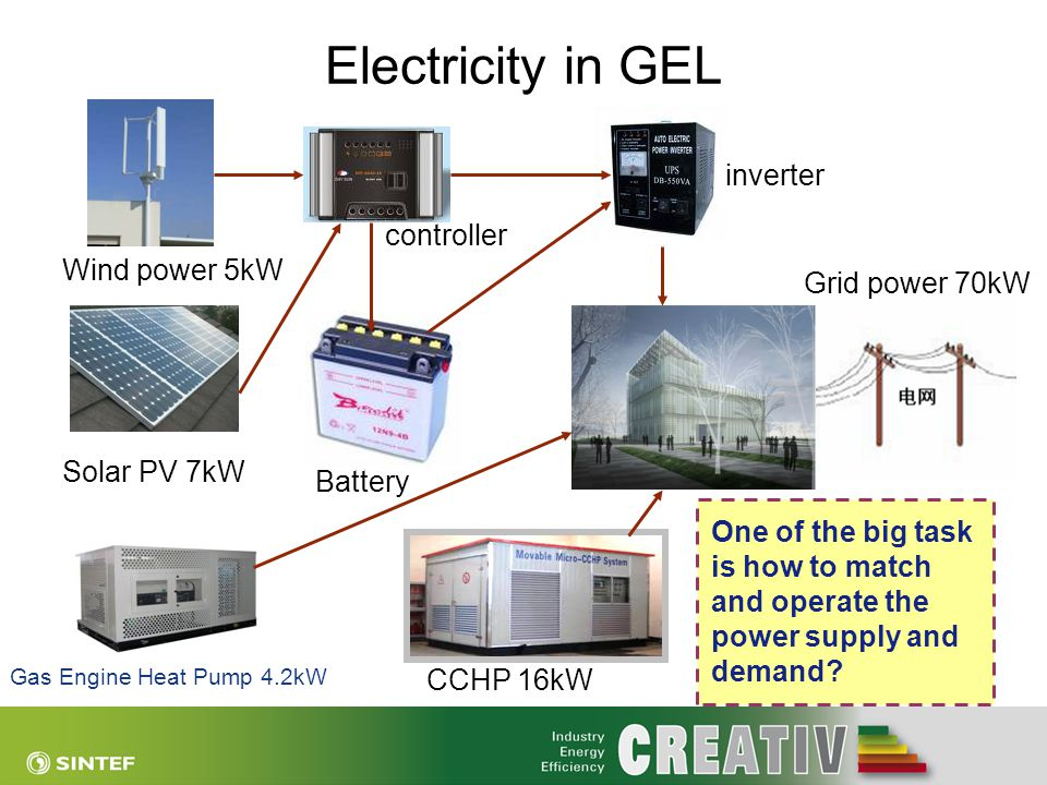 Electricity in GEL Wind power 5kW Solar PV 7kW CCHP 16kW Gas Engine Heat Pump 4.2kW Grid power 70kW Battery inverter controller One of the big task is