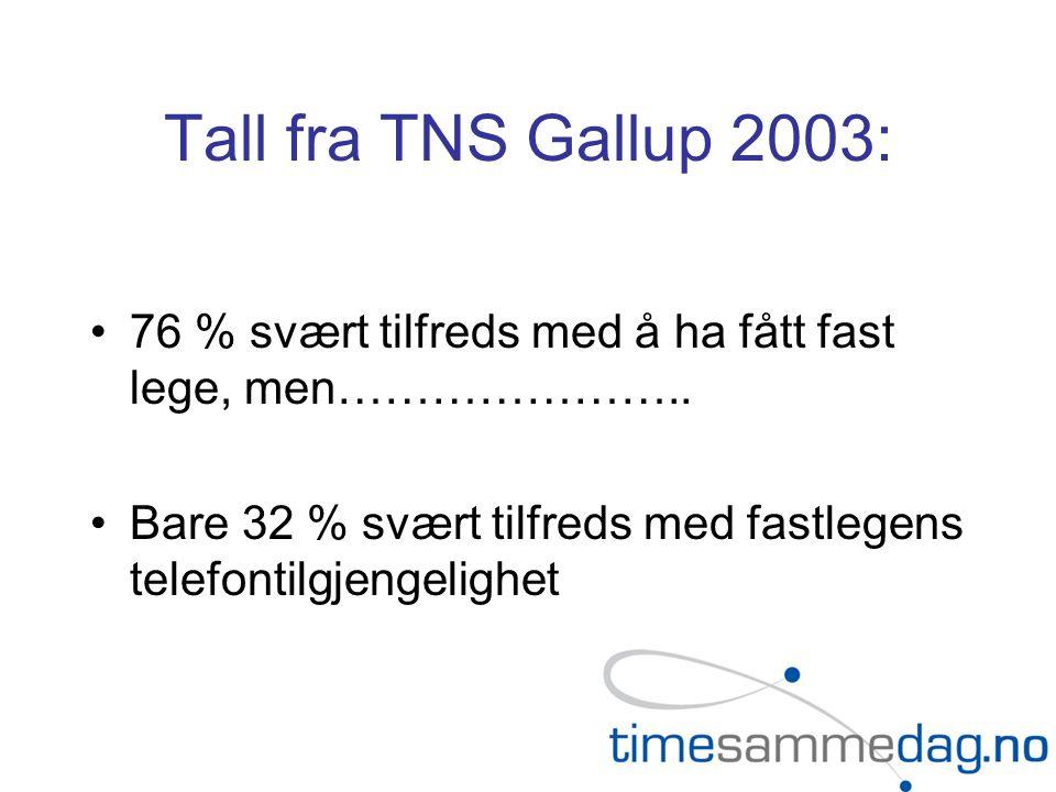 Tall fra TNS Gallup 2003: •76 % svært tilfreds med å ha fått fast lege, men………………….. •Bare 32 % svært tilfreds med fastlegens telefontilgjengelighet