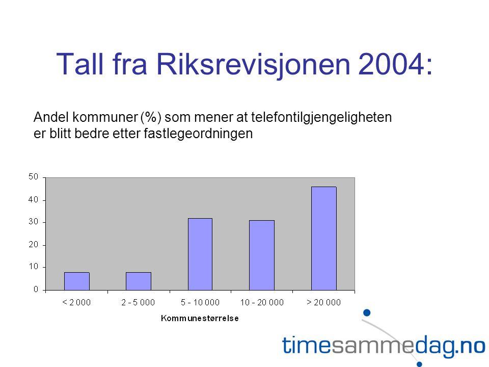 Tall fra Riksrevisjonen 2004: Andel kommuner (%) som mener at telefontilgjengeligheten er blitt bedre etter fastlegeordningen