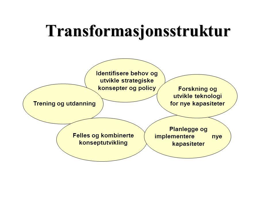Transformasjonsstruktur Identifisere behov og utvikle strategiske konsepter og policy Forskning og utvikle teknologi for nye kapasiteter Trening og ut