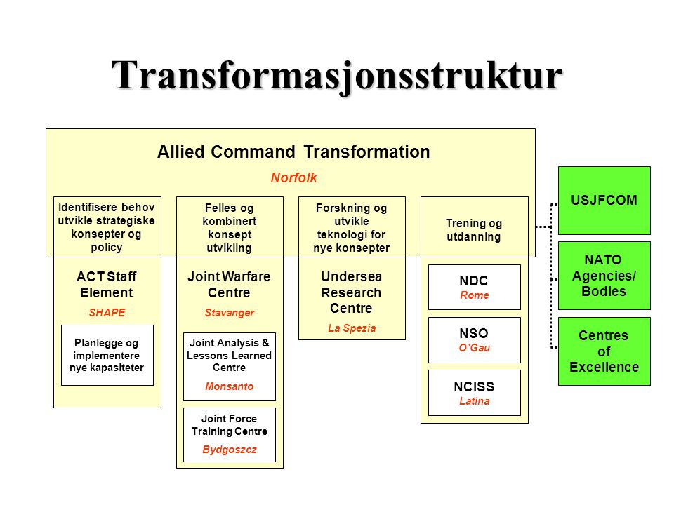 Transformasjonsstruktur Identifisere behov utvikle strategiske konsepter og policy Felles og kombinert konsept utvikling Forskning og utvikle teknologi for nye konsepter Trening og utdanning Allied Command Transformation Norfolk ACT Staff Element SHAPE NDC Rome Planlegge og implementere nye kapasiteter Joint Warfare Centre Stavanger Joint Analysis & Lessons Learned Centre Monsanto Joint Force Training Centre Bydgoszcz Undersea Research Centre La Spezia USJFCOM NCISS Latina NSO O'Gau NATO Agencies/ Bodies Centres of Excellence