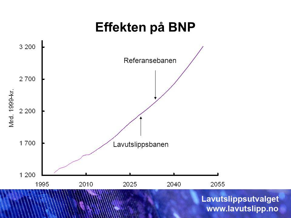Effekten på BNP Referansebanen Lavutslippsbanen