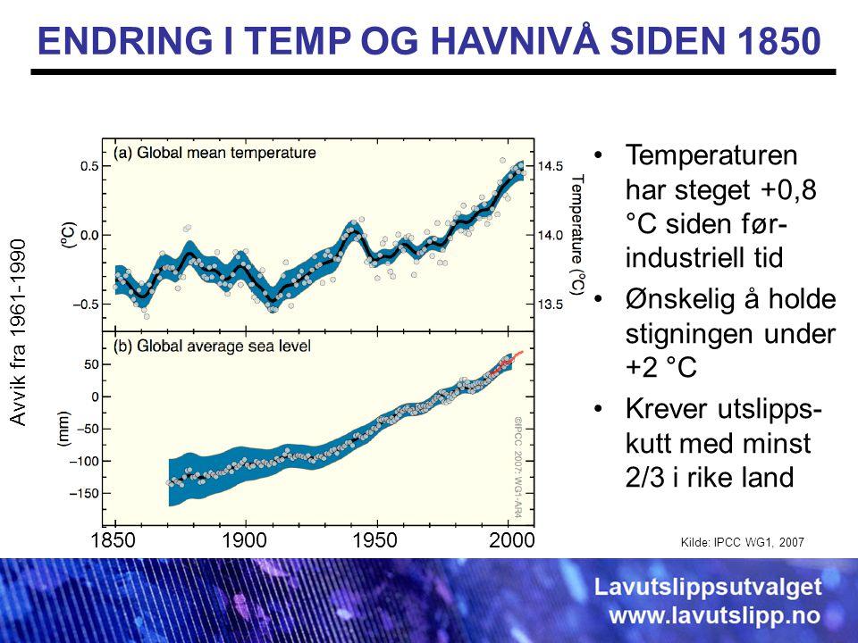 Avvik fra 1961-1990 1850 1900 1950 2000 Kilde: IPCC WG1, 2007 •Temperaturen har steget +0,8 °C siden før- industriell tid •Ønskelig å holde stigningen under +2 °C •Krever utslipps- kutt med minst 2/3 i rike land ENDRING I TEMP OG HAVNIVÅ SIDEN 1850