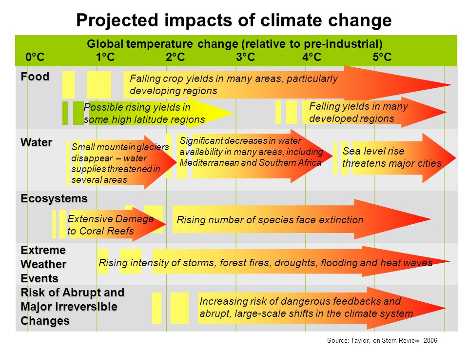 Projected impacts of climate change 1°C2°C5°C4°C3°C Sea level rise threatens major cities Falling crop yields in many areas, particularly developing regions Food Water Ecosystems Risk of Abrupt and Major Irreversible Changes Global temperature change (relative to pre-industrial) 0°C Falling yields in many developed regions Rising number of species face extinction Increasing risk of dangerous feedbacks and abrupt, large-scale shifts in the climate system Significant decreases in water availability in many areas, including Mediterranean and Southern Africa Small mountain glaciers disappear – water supplies threatened in several areas Extensive Damage to Coral Reefs Extreme Weather Events Rising intensity of storms, forest fires, droughts, flooding and heat waves Possible rising yields in some high latitude regions Source: Taylor, on Stern Review, 2006