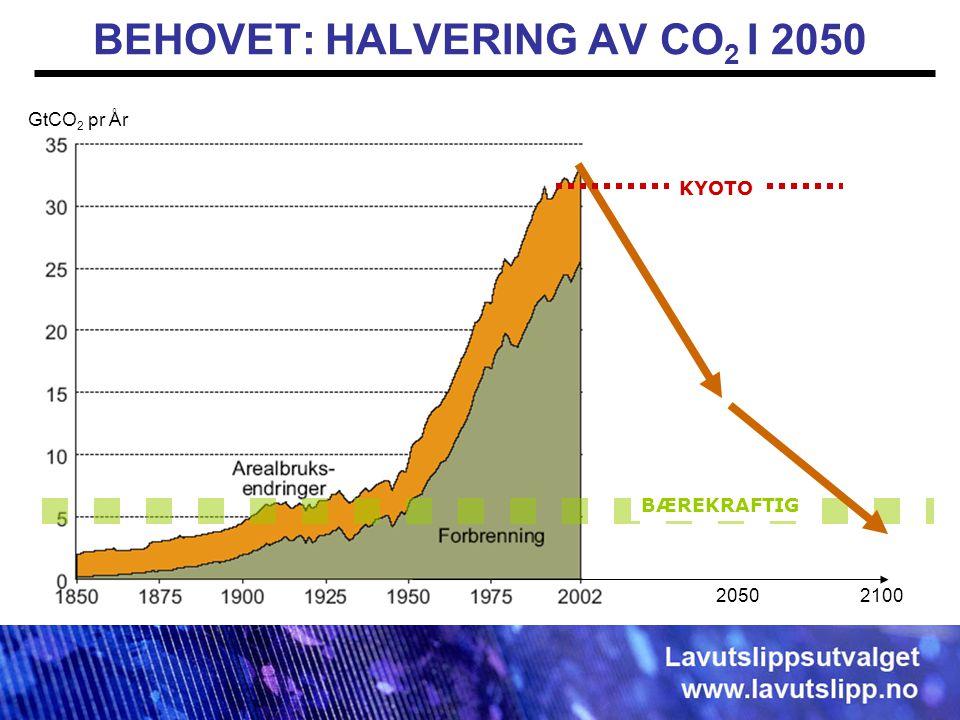 BEHOVET: HALVERING AV CO 2 I 2050 GtCO 2 per year 2050 KYOTO 2100 BÆREKRAFTIG GtCO 2 pr År
