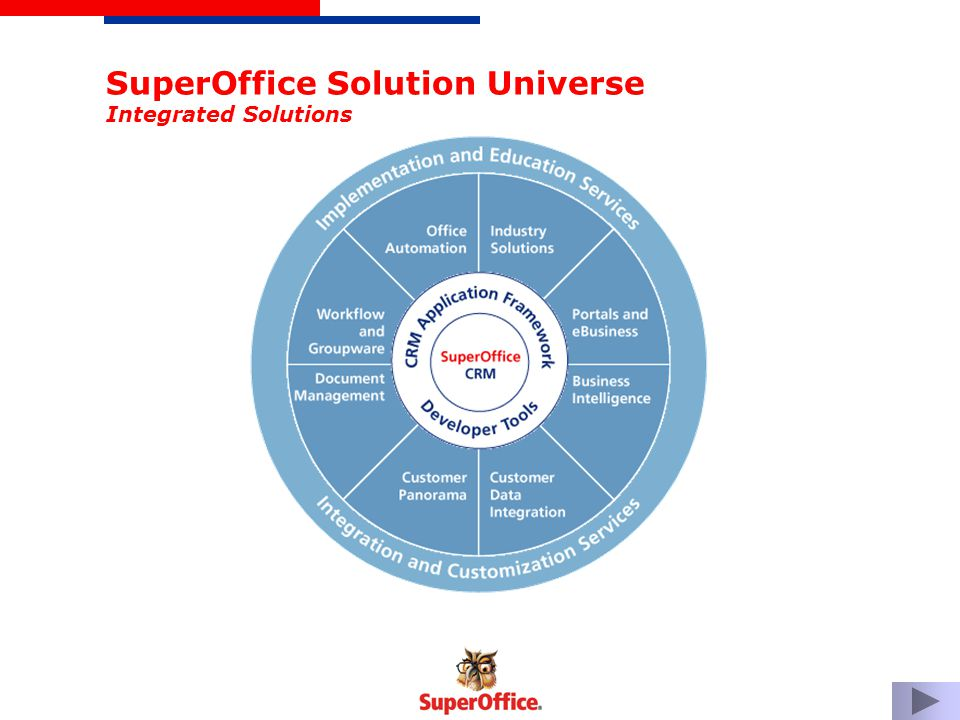 SuperOffice Solution Universe Integrated Solutions