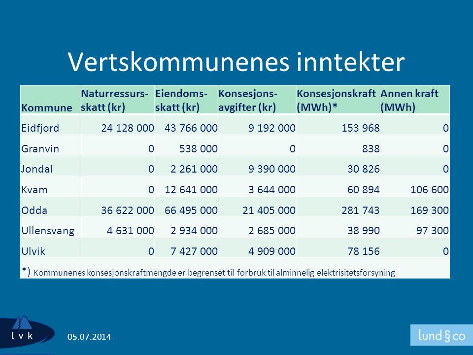 Vertskommunenes inntekter Kommune Naturressurs- skatt (kr) Eiendoms- skatt (kr) Konsesjons- avgifter (kr) Konsesjonskraft (MWh)* Annen kraft (MWh) Eid