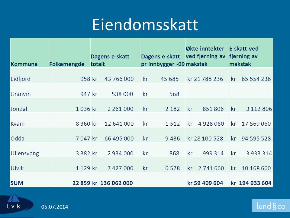 Eiendomsskatt KommuneFolkemengde Dagens e-skatt totalt Dagens e-skatt pr innbygger -09 Økte inntekter ved fjerning av makstak E-skatt ved fjerning av