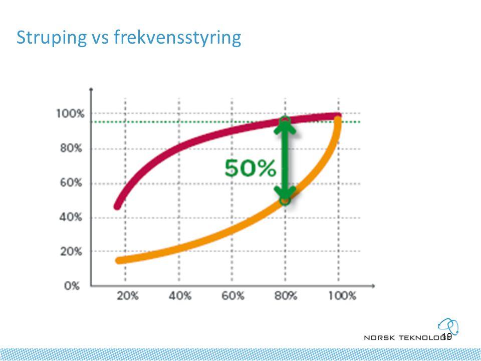 Struping vs frekvensstyring 19