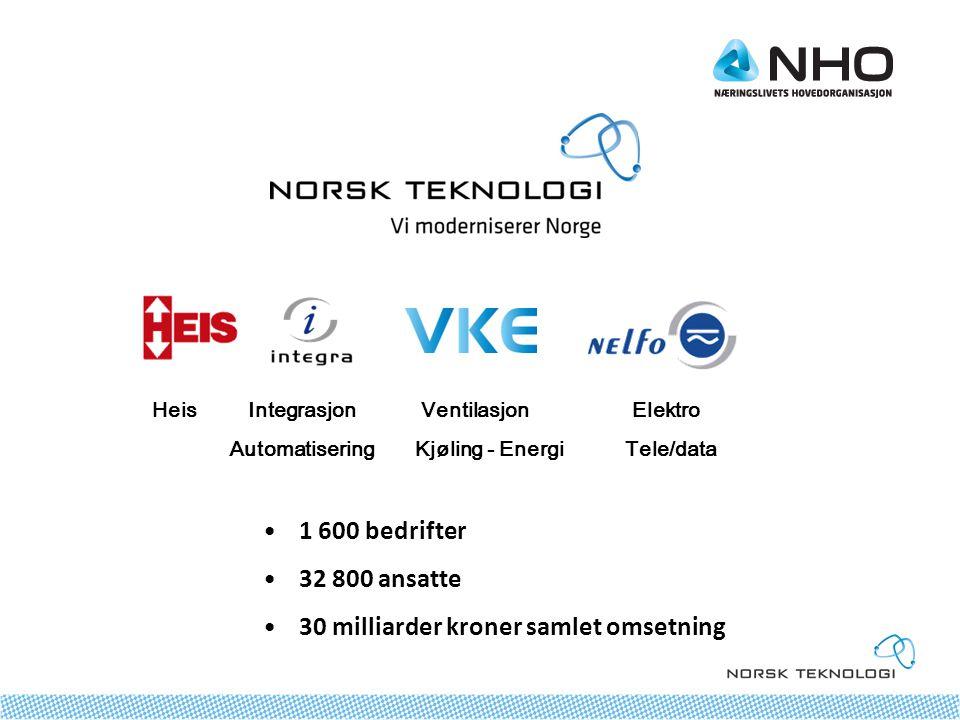 Heis Integrasjon Ventilasjon Elektro Automatisering Kjøling - Energi Tele/data •1 600 bedrifter •32 800 ansatte •30 milliarder kroner samlet omsetning