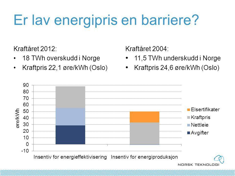 Er lav energipris en barriere.