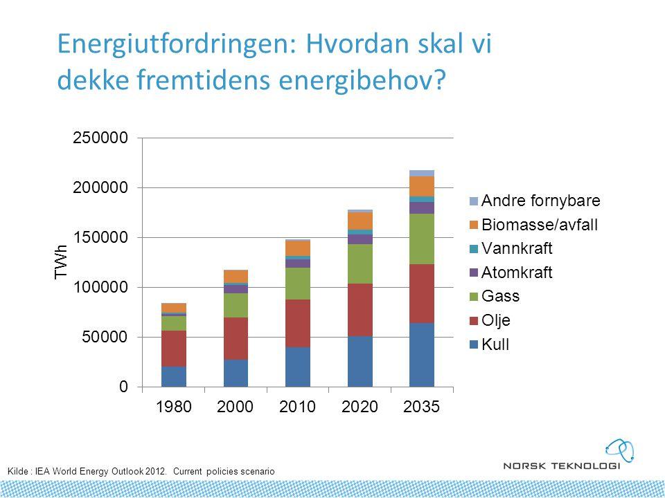 Kilde : IEA World Energy Outlook 2012.